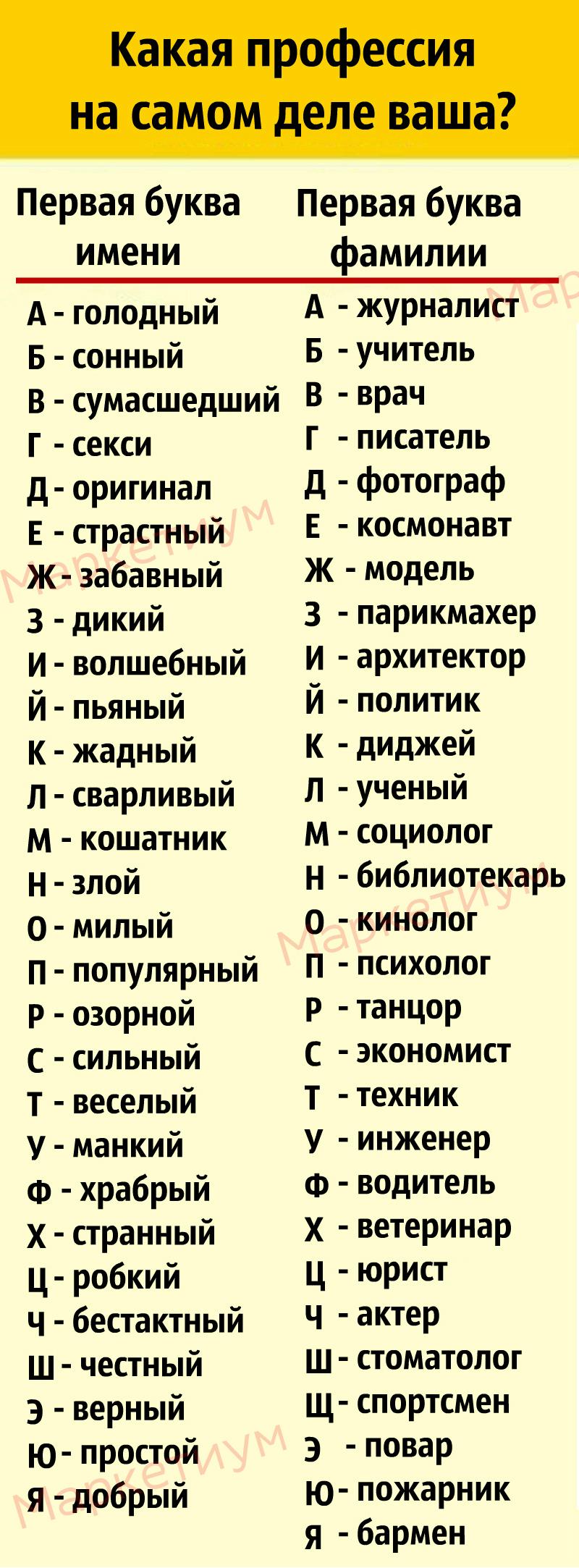 Найдите первые буквы ваших имени и фамилии и узнайте, кем вам суждено стать