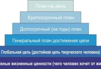 Пирамида Франклина — поможет понять чего хотите получить от жизни