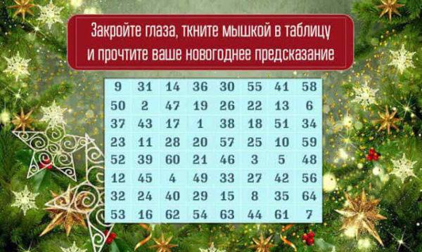 Новогоднее предсказание. Узнайте, какой для вас буде зима!