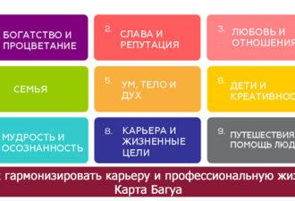 Как гармонизировать карьеру и профессиональную жизнь. Карта Багуа